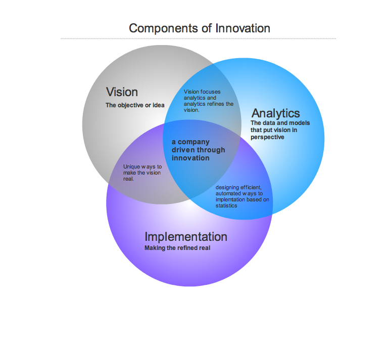 Venn Diagram Components Of Innovation Aric Monts Homkey