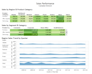 sample sales dashboard using Tableau