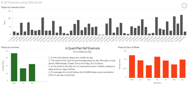quantified self data visualization