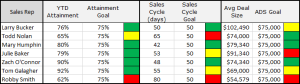 A Simple Sales Rep Scorecard with three KPIs
