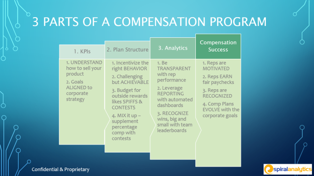 3 Parts of Sales Compensation Program