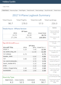 X-Plane Logbook Tableau Data Visualization